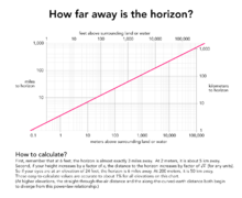 How far away is the horizon.png