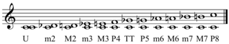 Dyad (music) - Image: Intervals