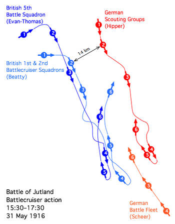(1) 15:30 hrs, Abrupt manœuvre separates the British fleet. (2) 15:45 hrs, First Shots fired by Hipper's squadron.(3) 16:00 hrs-16:05 hrs, Indefatigable explodes, leaving two survivors. (4) 16:25 hrs, Queen Mary disintegrates, nine survive. (5) 16:45 hrs, Beatty's Battlecruisers escape the action.(6) 16:55 hrs, Evan-Thomas' Battleships run the gauntlet