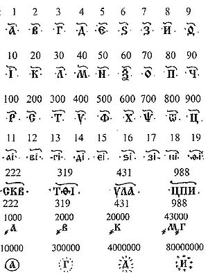 Examples of Cyrillic numbers