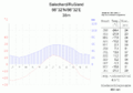 Klimadiagramm-Salechard-Russland-metrisch-deutsch.png