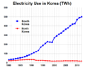 Korea electricity.PNG