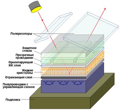 LCoS-проектор