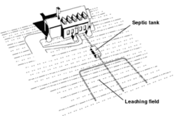 Septic drain field wikipedia for Gravity septic system design