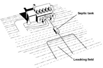 Septic drain field - Septic tank and septic drain field