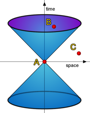 World Year of Physics 2005 - The logo is meant to represent the light cone diagram used in special relativity to show locations that are in causal contact and those that are not.
