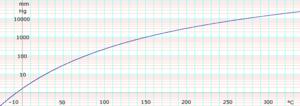 M-Xylene (data page) - Image: Log M Xylene Vapor Pressure