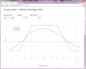 Options strategy - Long Condor options strategy profit-loss graph