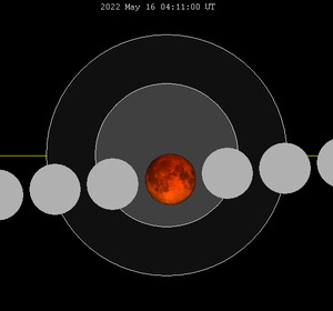 Saros (astronomy) - Image: Lunar eclipse chart close 2022may 16