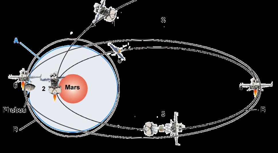 Manoeuvres-de-Phobos-Grunt autour de Mars