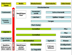 Cortaillod-Kultur Wikipedia