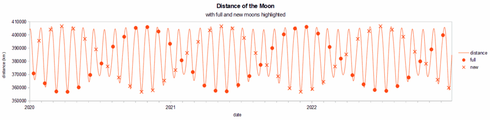 Moon distance with full %26 new