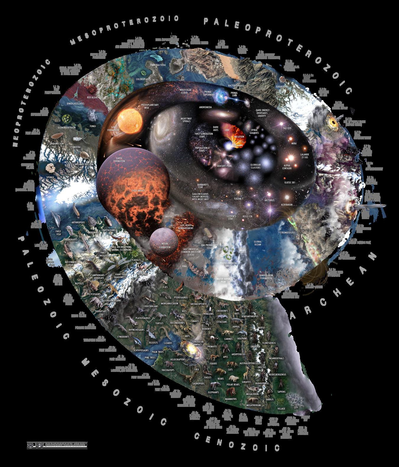 Formazione del sistema solare dopo l'accrescimento di gas e polvere in un disco protoplanetario.  La stragrande maggioranza di questo materiale è stato creato dalla supernova primordiale