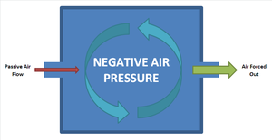 The Internal Air Is Forced Out So That A Negative Pressure Created Pulling Pively Into System From Other Inlets