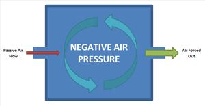 Negative Pressure Room Ac Design