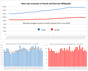New user accounts in French and German Wikipedia (June 2019).png