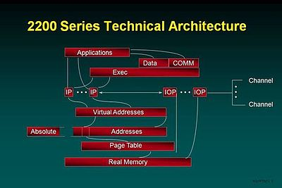 OS 2200 Series Technical Architecture.jpg