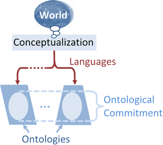 Conceptualization (information science) - Chart showing the relation between a conceptualization in information science, its various ontologies (each with its own specialized language), and their shared ontological commitment.