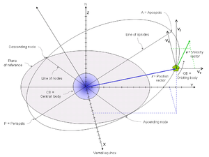 Orbital state vectors - Orbital position vector, orbital velocity vector, other orbital elements