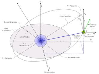 Orbital state vectors - Orbital position vector, orbital velocity vector, other orbital elements