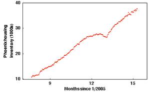 United States housing market correction - Wikipedia