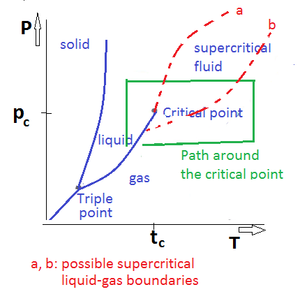 Supercritical liquid–gas boundaries - supercritical gas-liquid boundaries in PT-diagram