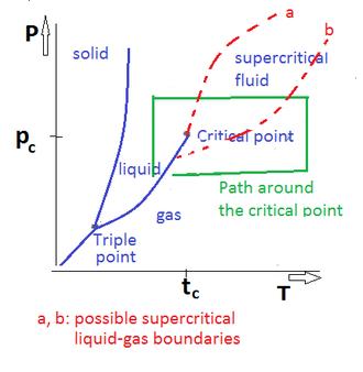 Supercritical liquid–gas boundaries - supercritical gas-liquid boundaries in PT-diagram