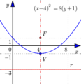 Parabola vertical symmetry.png