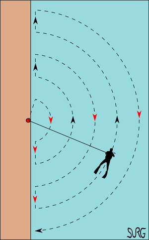 Underwater searches - Pendulum search pattern along a wall