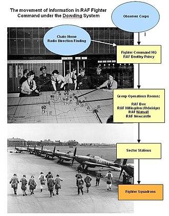 Battle of Britain Bunker - Flow diagram illustrating the Dowding System