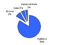 RU-Demografía-Paises-Porcentaje.png