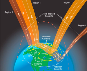 Birkeland current - Image: Schematic of combined FA Cs and ionospheric current systems