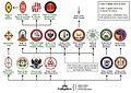 Structure of Masonic appendant bodies in England and Wales 2.jpg
