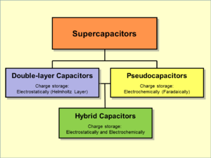 Electric double-layer capacitor - Hierarchical classification of supercapacitors and related types
