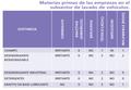 Tabla 1 Materias primas.png