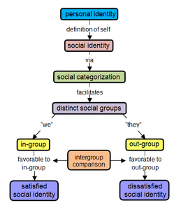 Model showing Tajfel and Turner's social identity theory