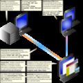 Tecnologias del internet.png