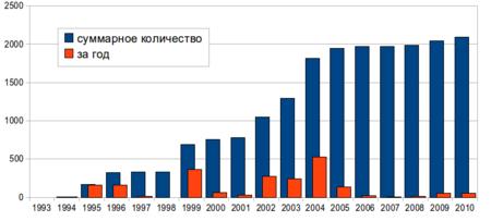 Теракты совершённые в России Википедия Содержание