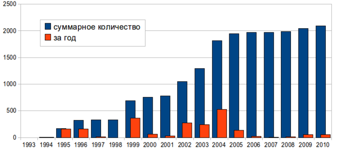http://upload.wikimedia.org/wikipedia/commons/thumb/2/24/Terror_victims_russia.png/675px-Terror_victims_russia.png