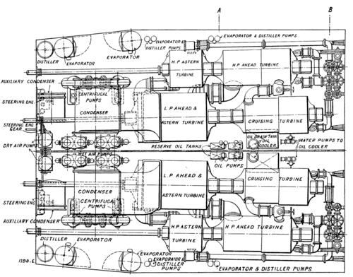 The Steam Turbine, 1911 - Fig 32 - Turbines in Series for Four Shaft arrangement in Battleships.png