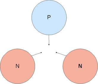 A conjectural example of an interaction between two neutrons and a proton, the triton or hydrogen-3, which is beta unstable. An example of a stable 3-body interaction would be between two protons and one neutron, the helium-3 isotope Three-nucleon-interaction.png