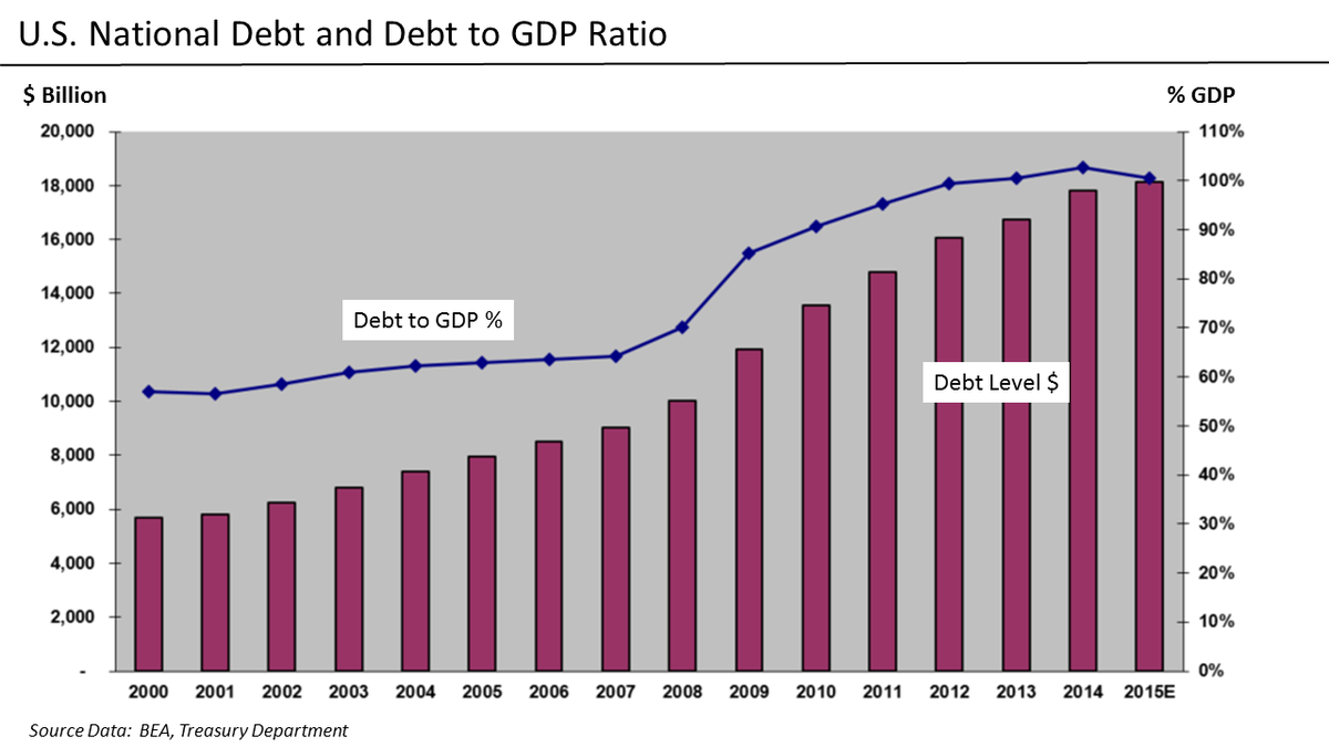 Deficit reduction in the United States - Wikipedia