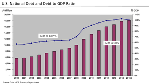 Deficit reduction in the United States - Total Debt $ and % to GDP 2000–2012