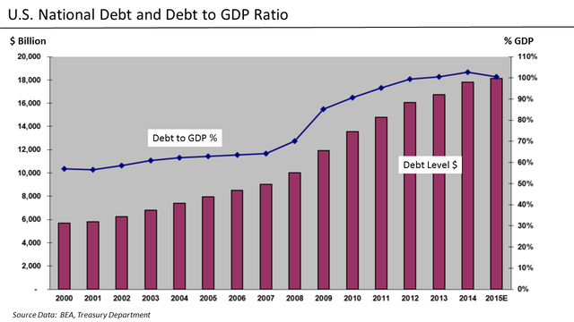 U.S. National Debt - Dollars and Relative to GDP