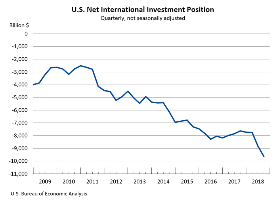 U.S. Net International Investment Position over time