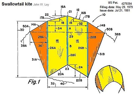 John W. Loy teaches sled-kite variation which may avoid collapse frequent with sled kites (swallowtail sled). USpat4279394SwallotailslepByLoy.jpg