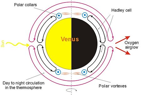 Meridional (north-south) component of the atmospheric circulation in the atmosphere of Venus. Note that the meridional circulation is much lower than the zonal circulation, which transports heat between the day and night sides of the planet Venus circulation.jpg