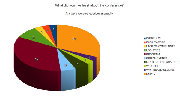 WMConf 2013 survey least liked preliminar.png