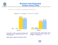 WMF Revenue & Expenses May 2013 - Actual vs Plan.png
