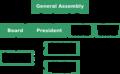 WMRS organogram 2015 proposed.png